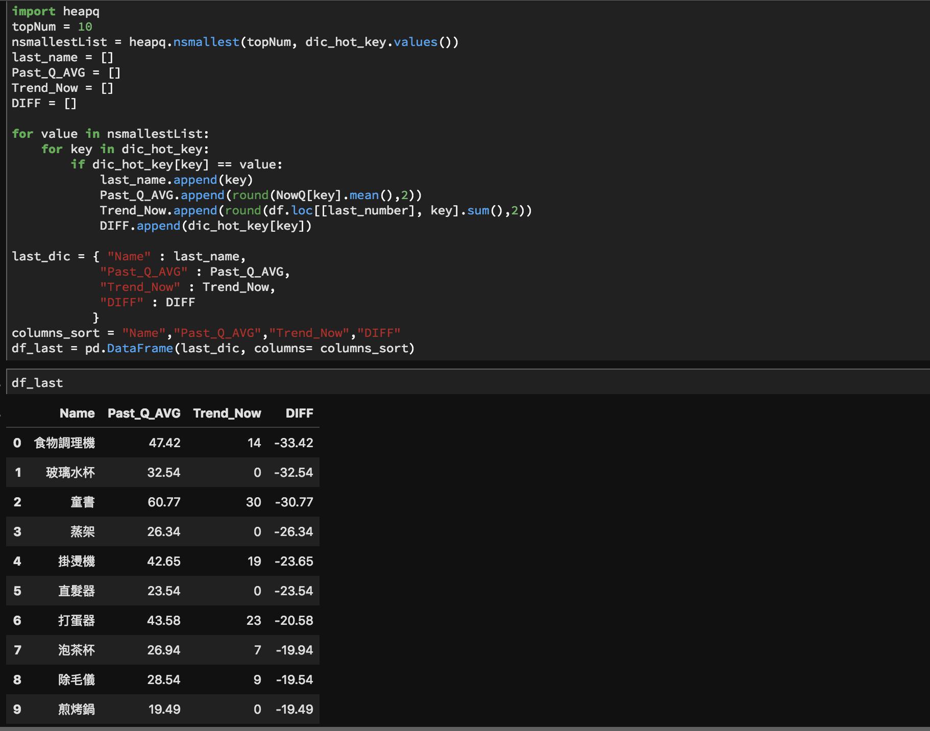 GoogleTrendPython_Data_last