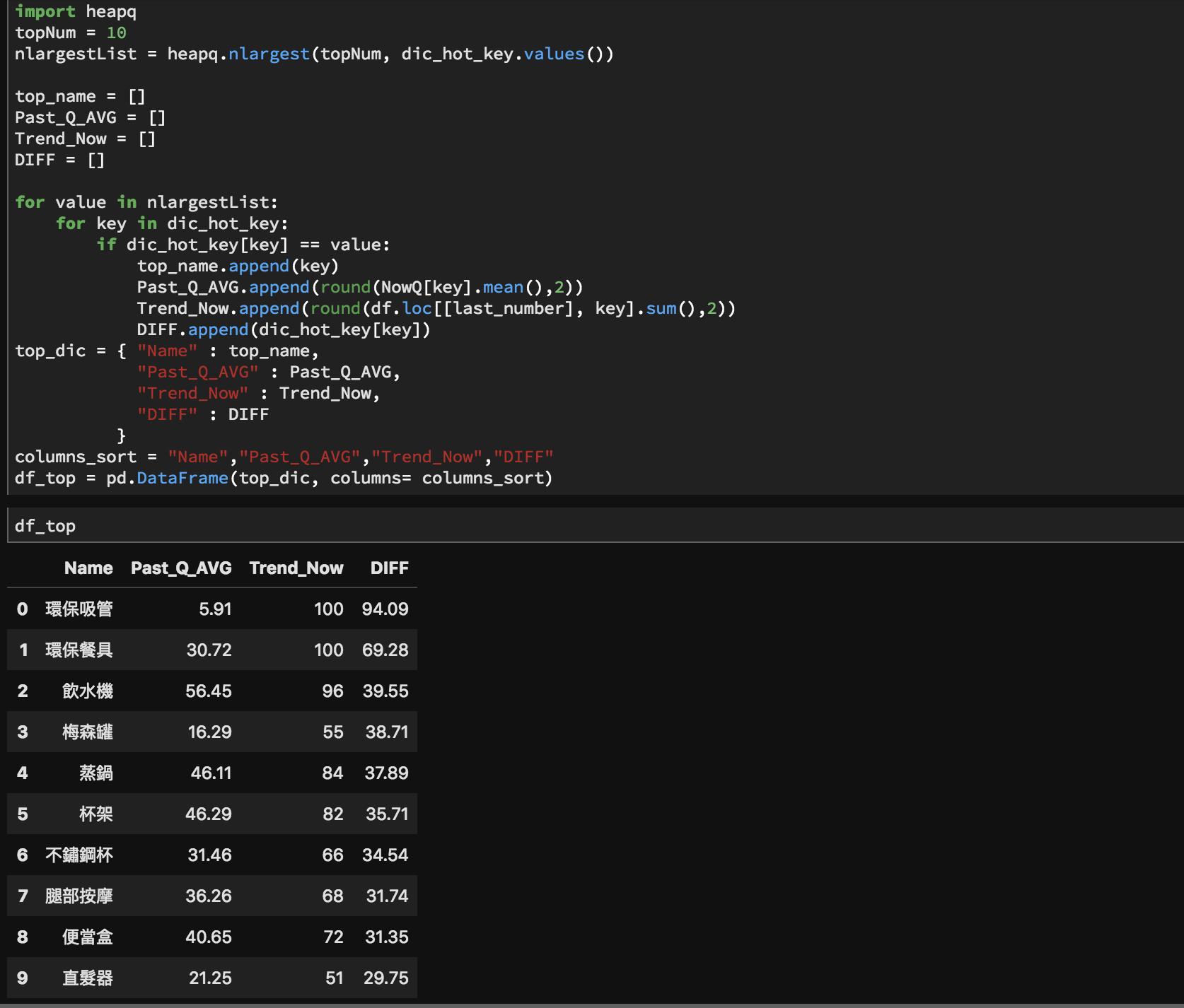 GoogleTrendPython_Data_top