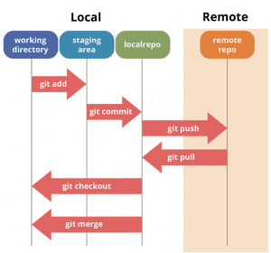 Git流程圖