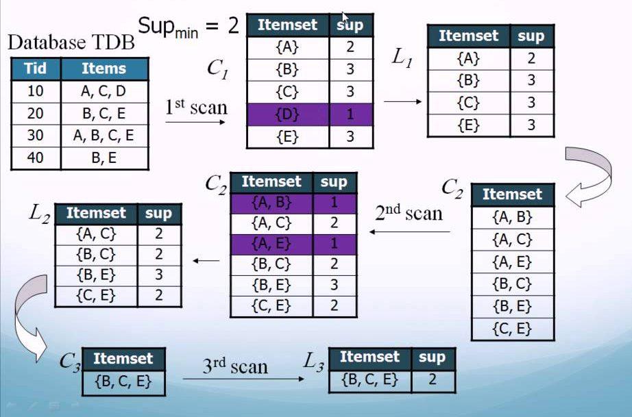 關聯分析] Apriori演算法介紹(附Python程式碼) | Max行銷誌
