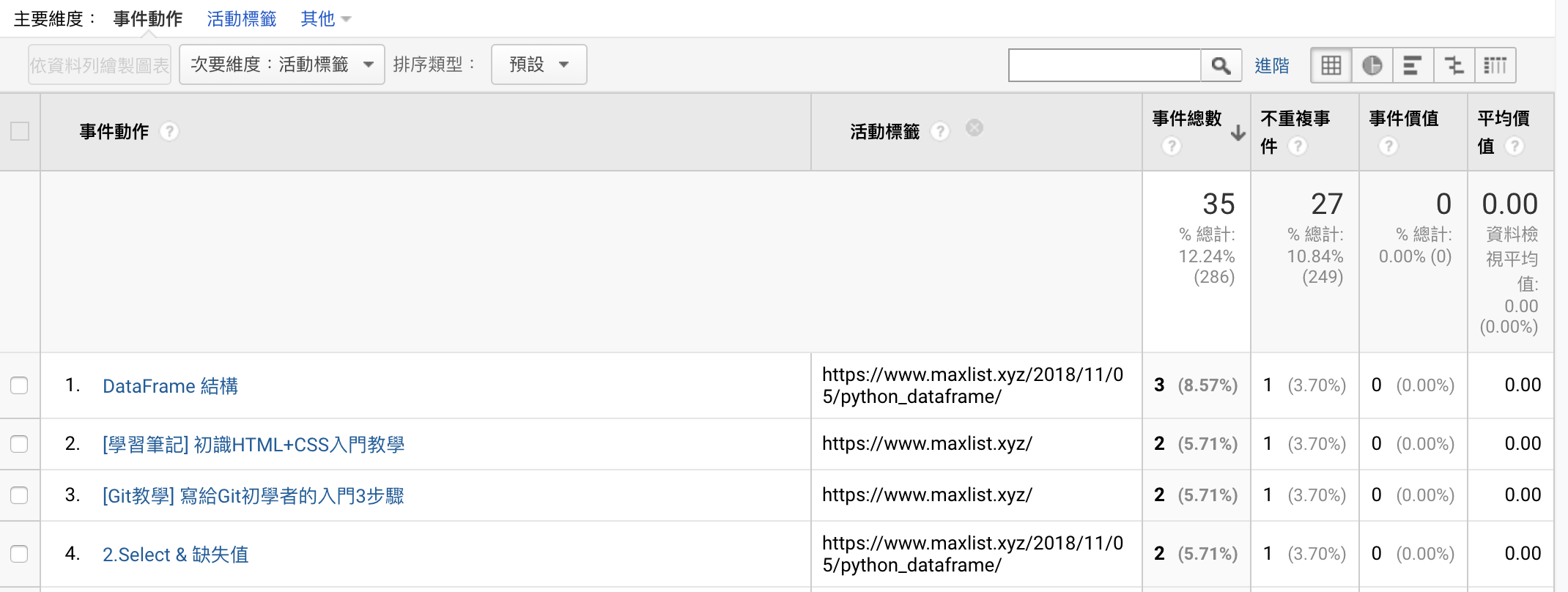 GTM追蹤點擊事件_GA成現