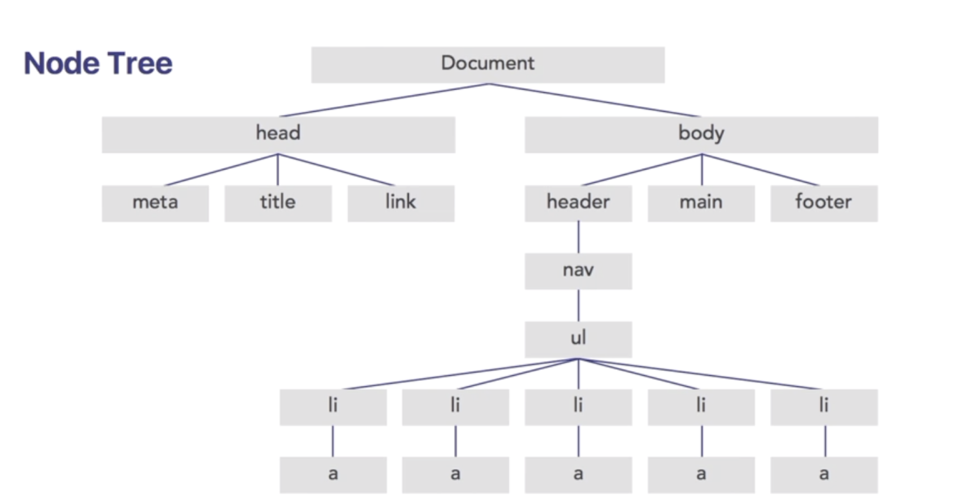 node_tree