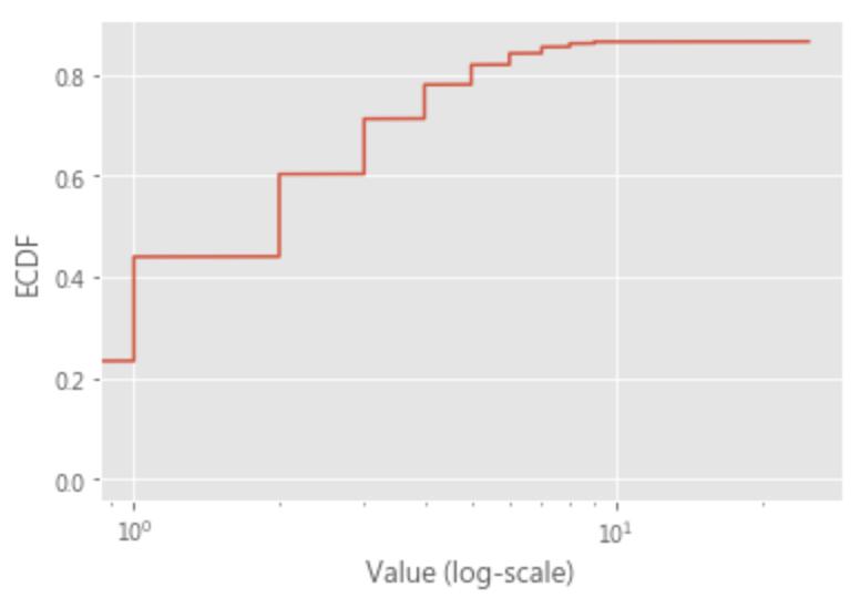 python ml 100days - ecdf+log
