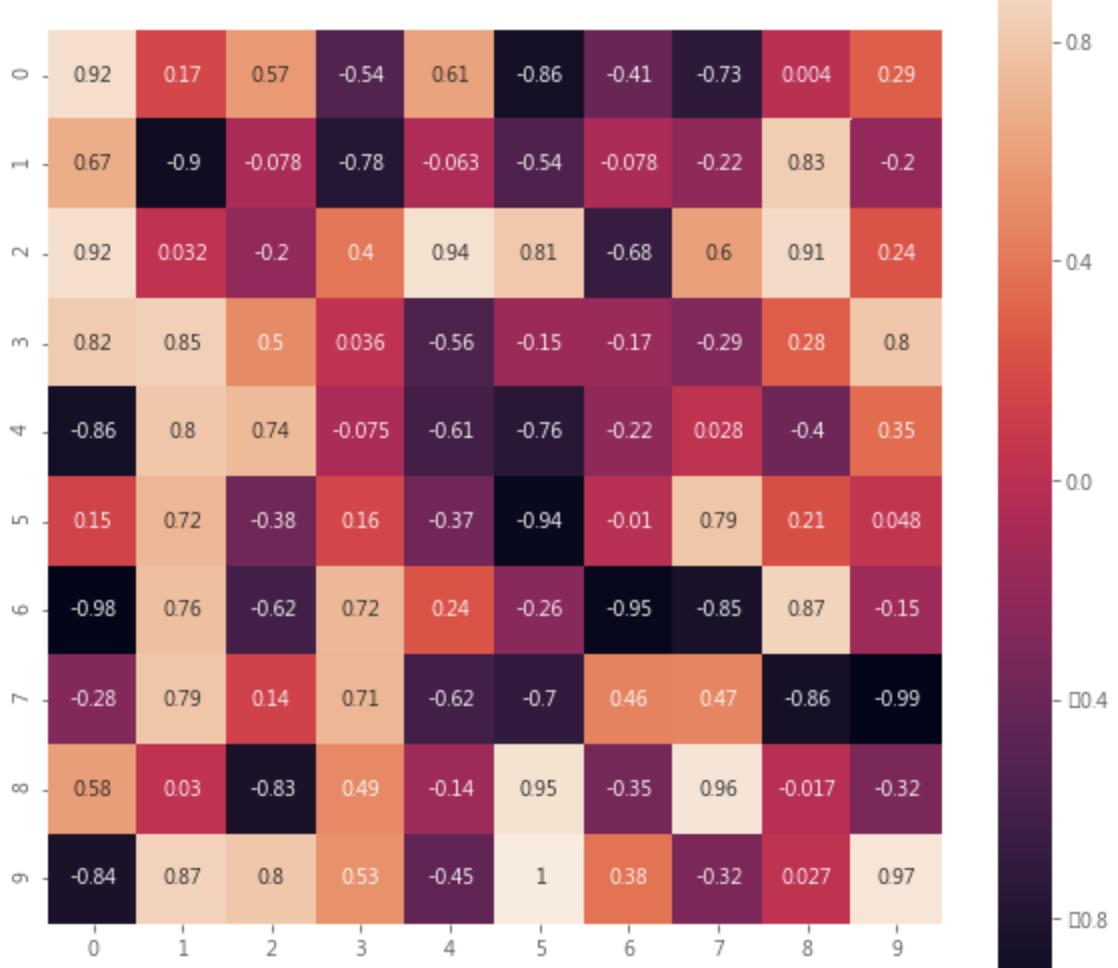python ml 100days - heatmap
