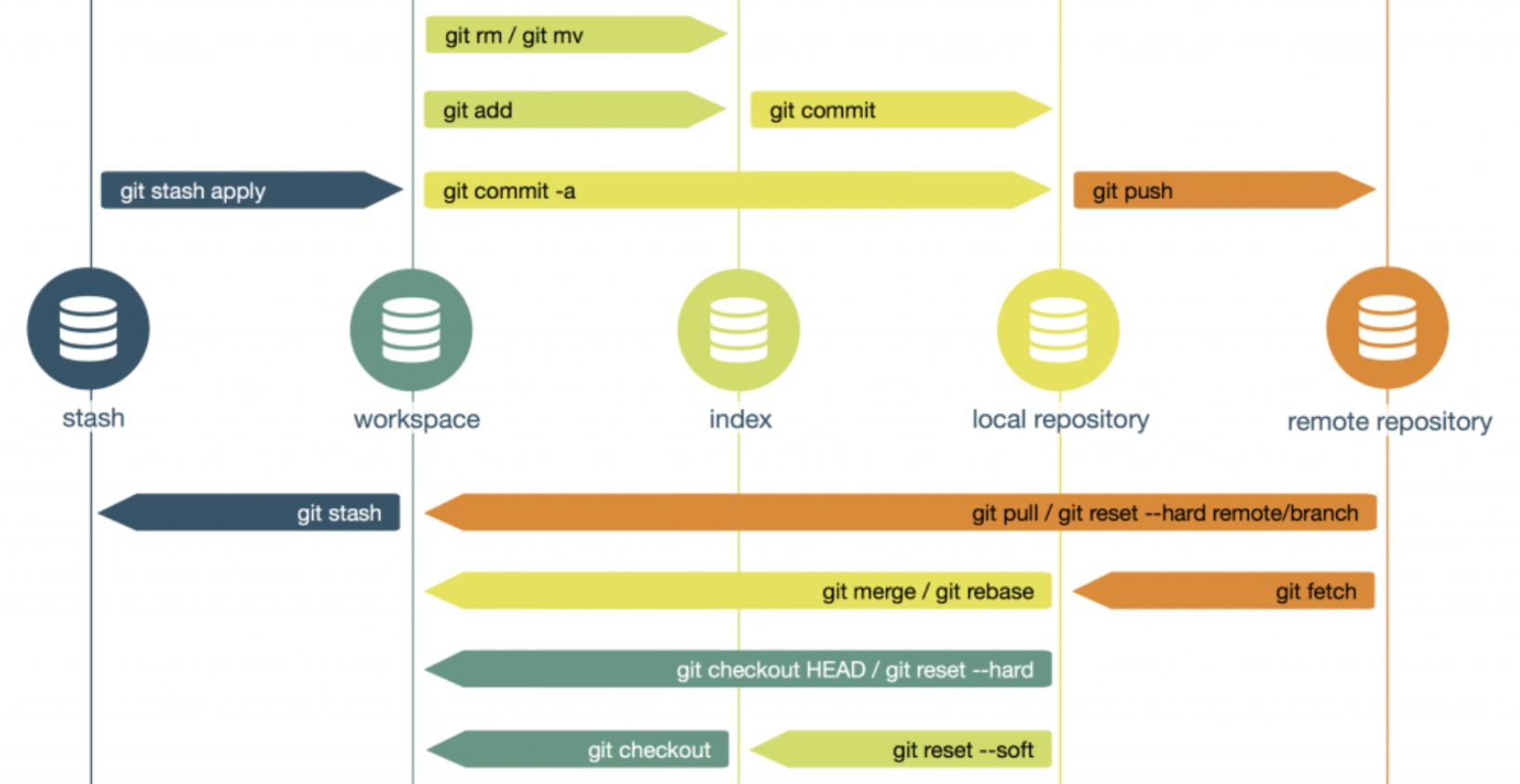Git_command
