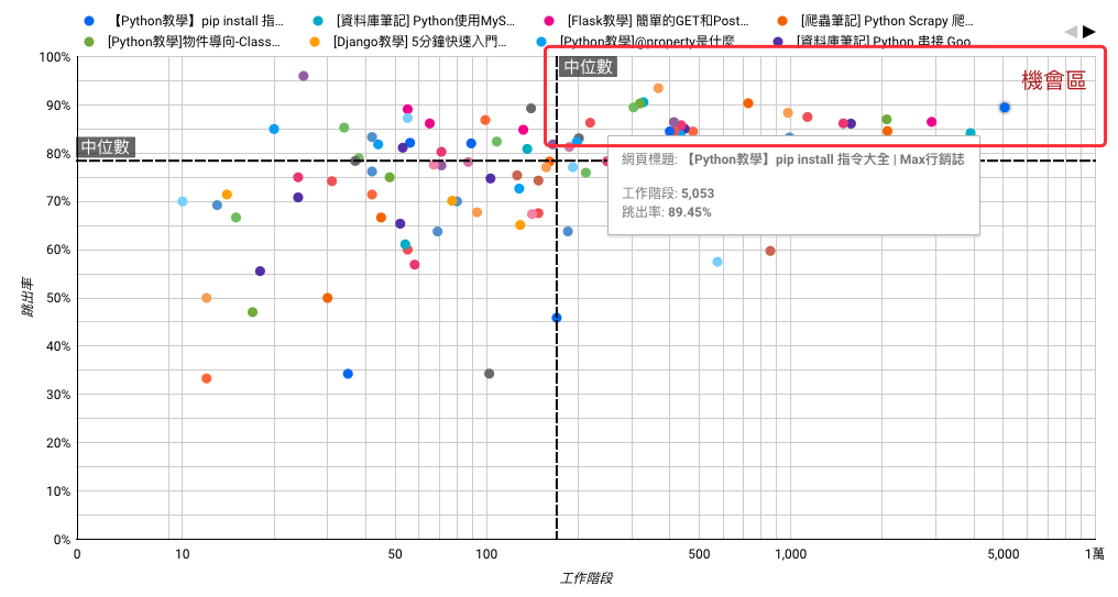 Google Analytics 跳出率