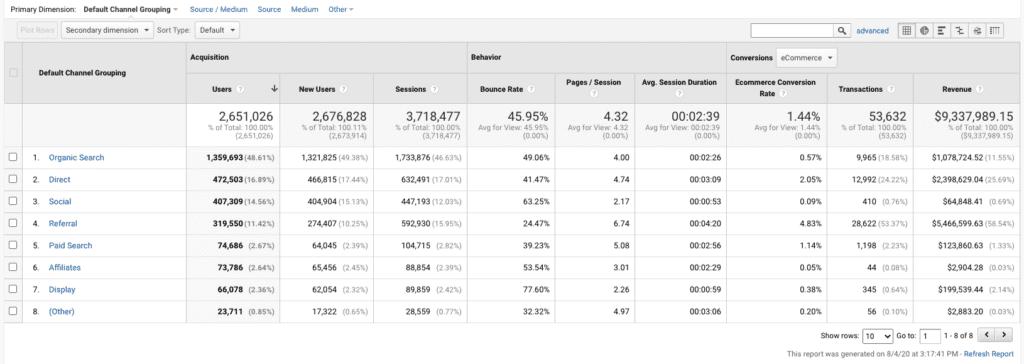 Google Analytics Default Channel Grouping