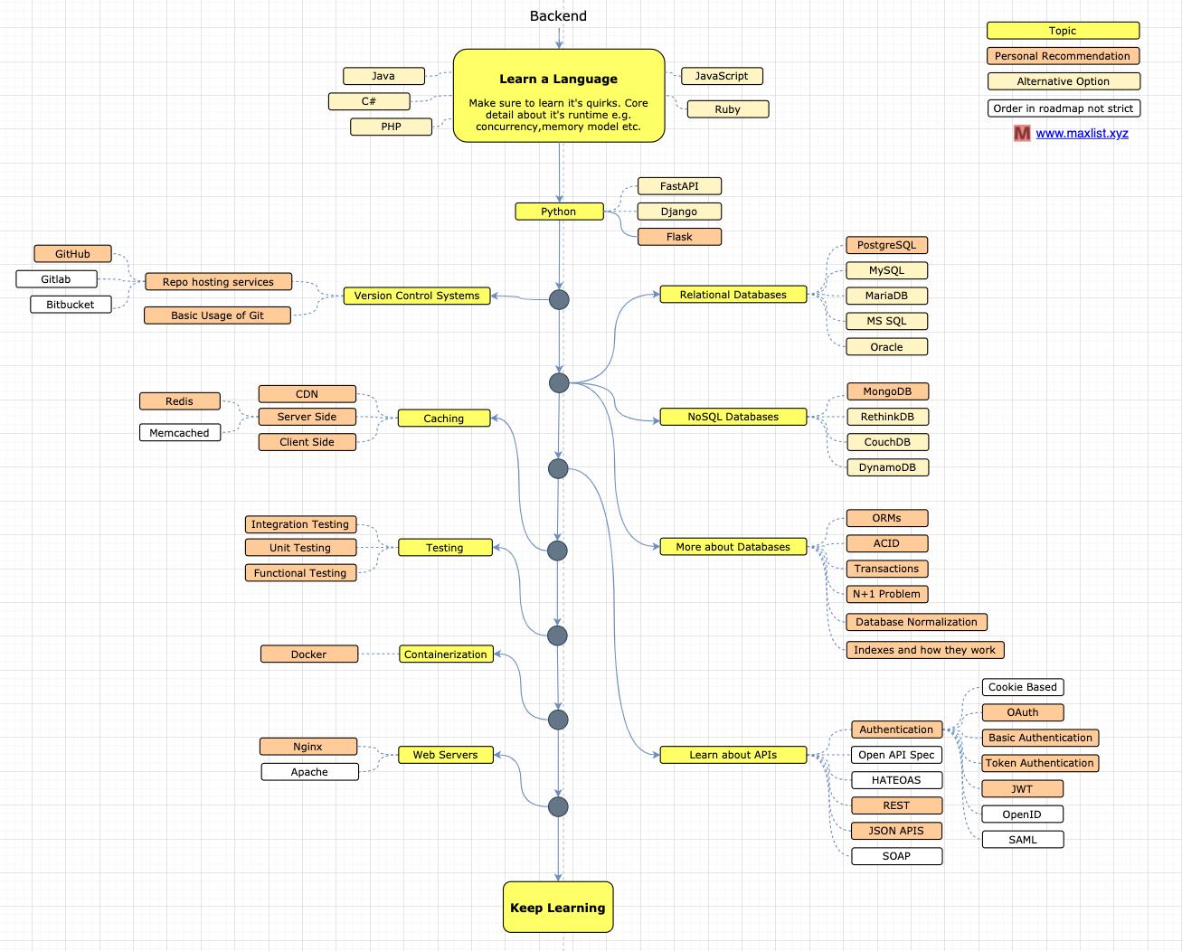 flask-developer-roadmap