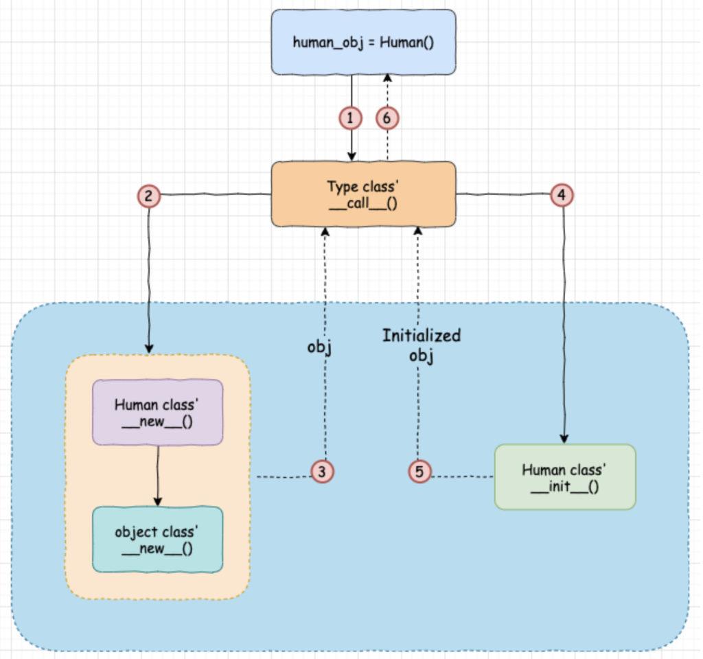 Python Object 實例化的過程